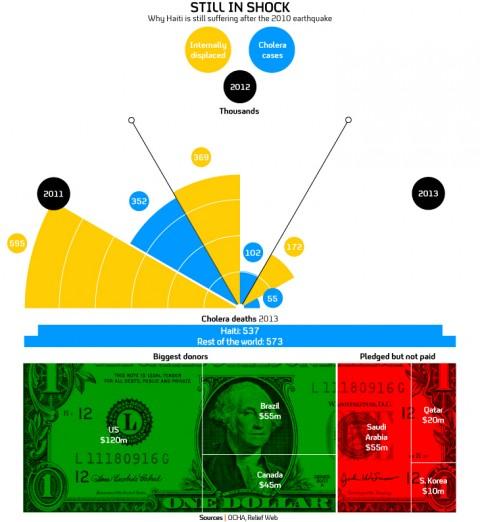 infographic-haiti